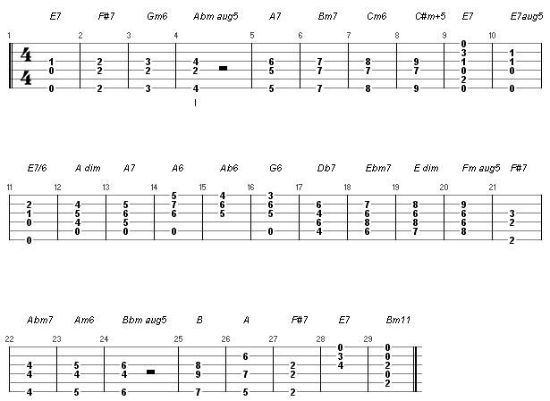 12b fingerpicking chords