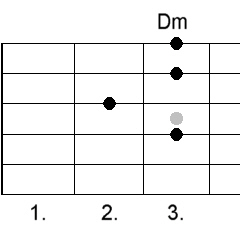 Open G Minor Chords