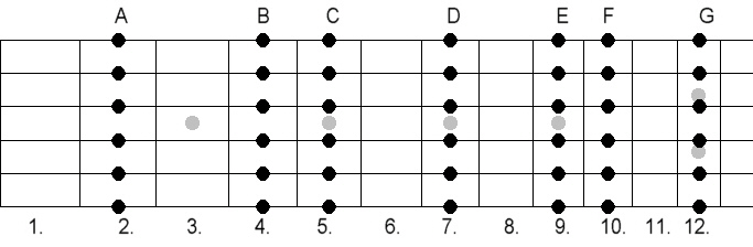 Open G Major Chords
